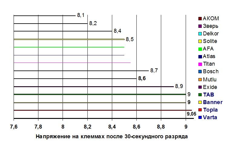 sravnitelnyj-test-starternykh-batarey-na-samorazryad-tablica.jpg