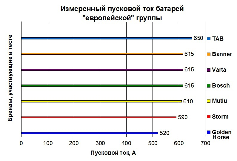 01-test-akkumulyatorov-evro-2017-04.jpg